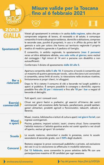 Toscana Zona Gialla. 31 gennaio 6 febbraio 2021